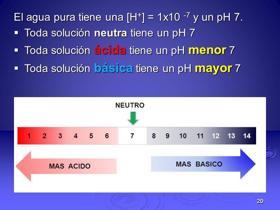 El agua pura tiene una [H+] = 1x10 -7 y un pH 7.